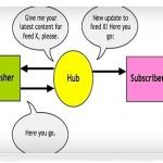 PubSubHubbubのインストール方法と使い方【動画解説】